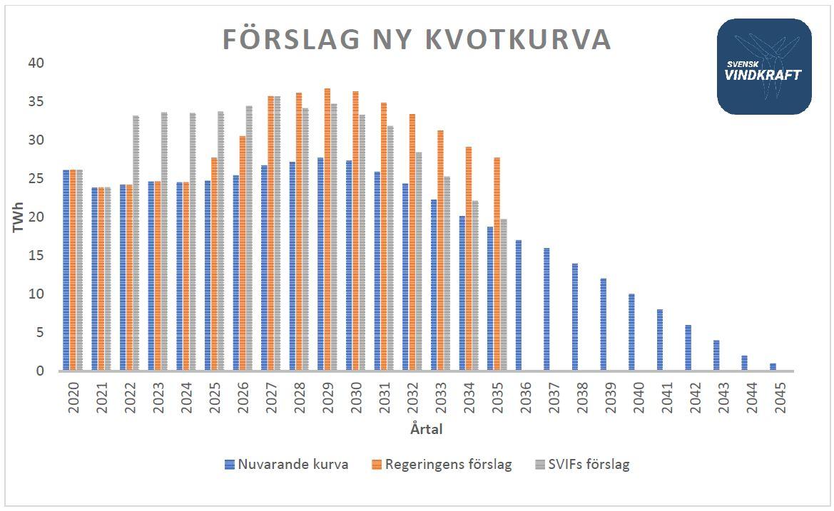SVIF Svar på regeringens remiss och stoppregel 2020.04.21